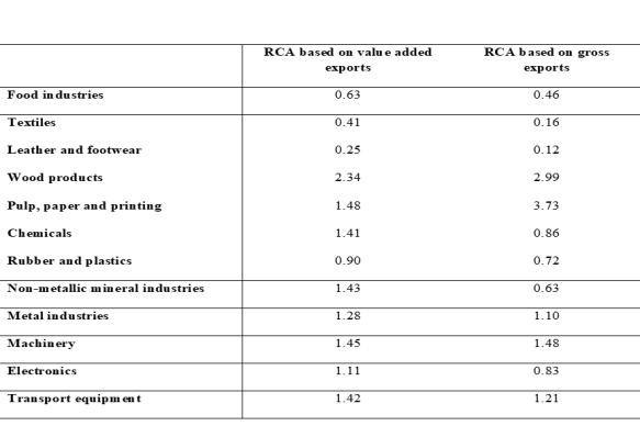 Table 1. RCA-indices for Swedish manufacturing industries 2011 based on value added and gross exports.