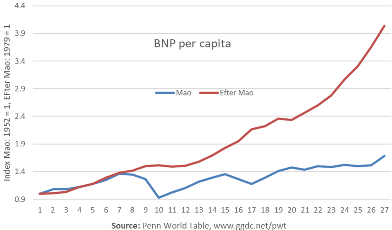 bnp-per-capita.png